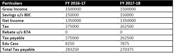budget 2017 income tax calculations