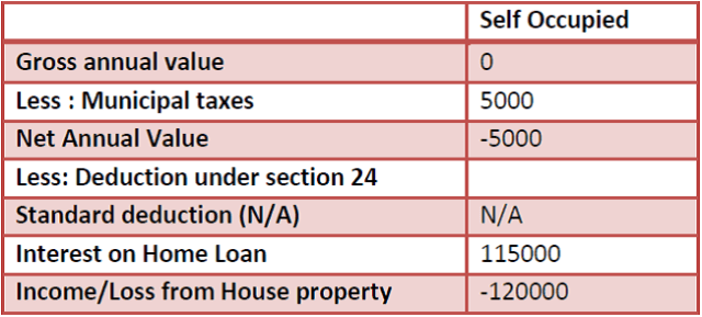 Income from House property - How to calculate tax on Rental Income