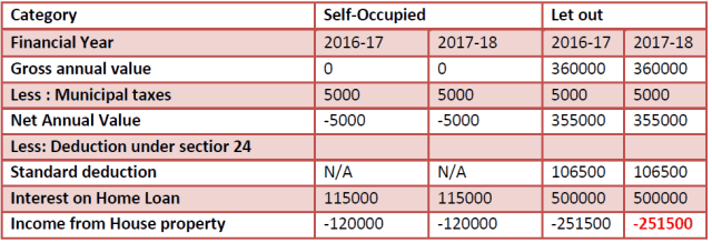 Income from house property - tax benefit on interest on housing loan