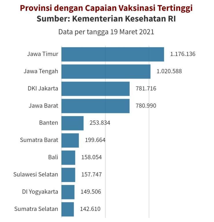 Per tanggal 19 Maret 2021, capaian vaksinasi paling tinggi di Indonesia berada di Provinsi Jawa Timur dengan total 1.334.173 orang. © GNFI