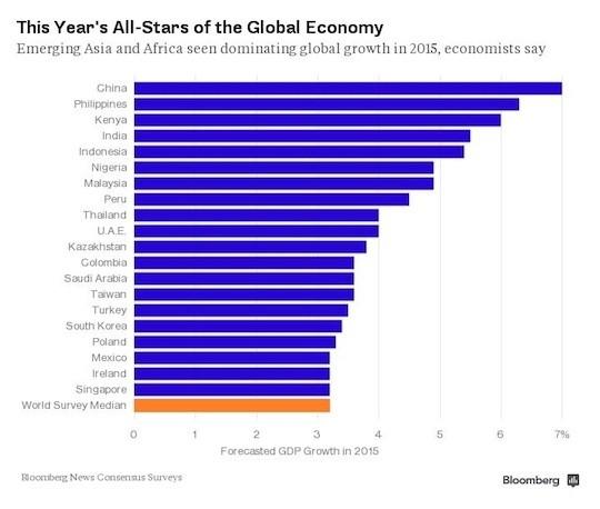 2015-Global-Economy