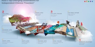 Asia Top 10 for CH Independent Travelers