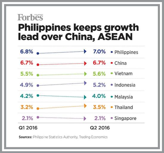 Forbes Philippine Economy