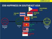 Filipinos are happiest workers in Asia – JobStreet.com