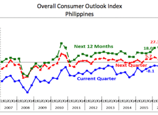 Overall Consumer Outlook Index