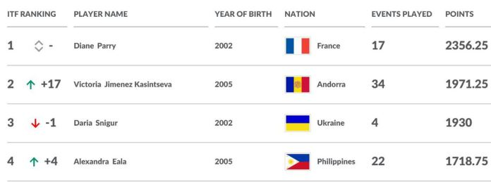 ITF World Junior Rankings