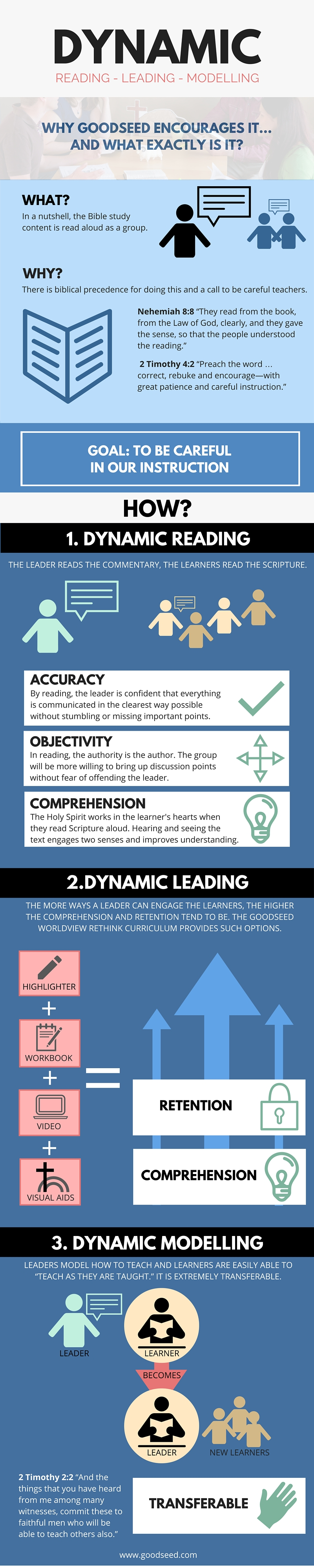 Infographic: Dynamic Reading-Leading-Modelling