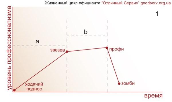 Etapi_prof_zhizni_oficianta