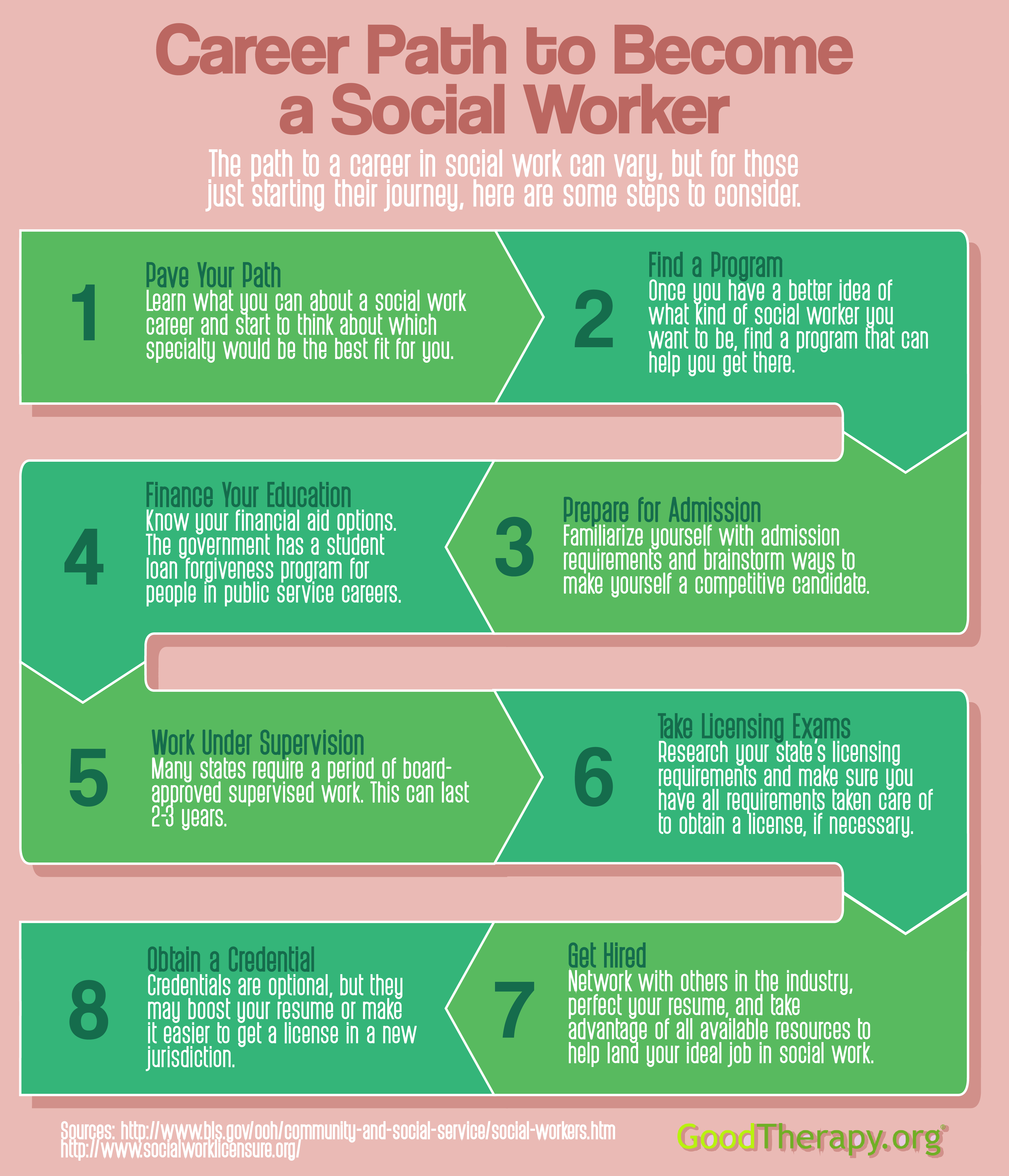 Career Path To Become A Social Worker Infographic By