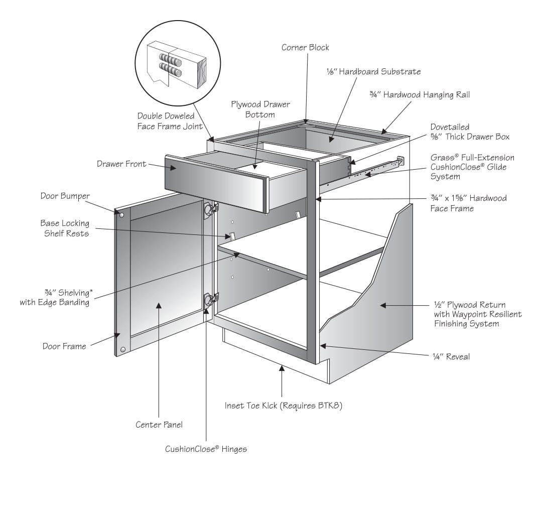 Waypoint Cabinets Good Value Home Improvement Center