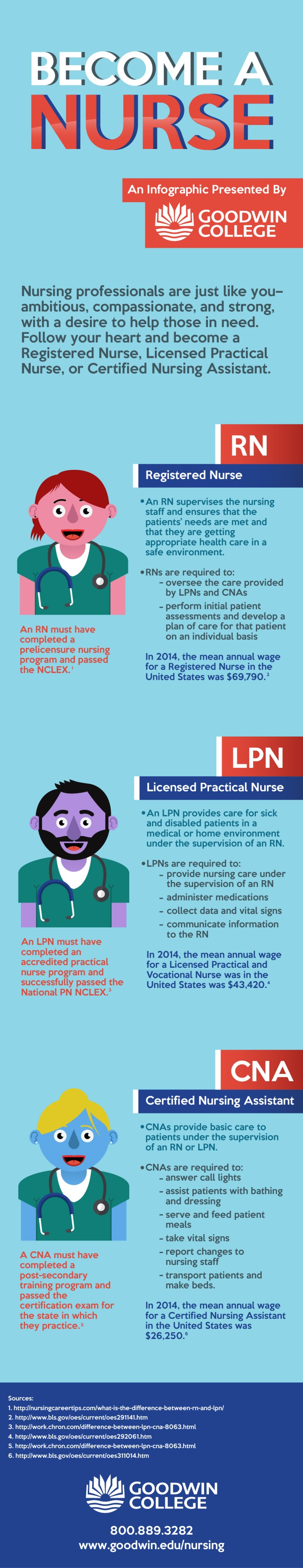 The Differences Between Rn Lpn And Cna Goodwin College