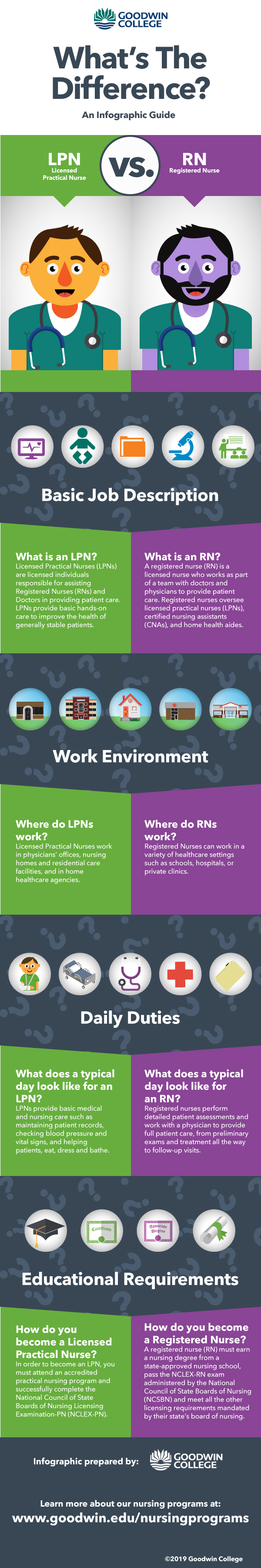 difference between lpn and rn