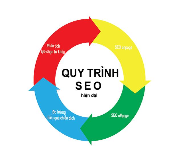 Quy trình Seo từ khóa của Thuận An tuần tự theo các bước: