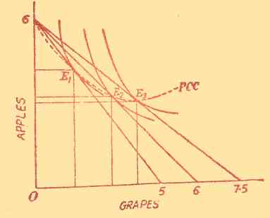 Explanation of consumer's Equilibrium with the help of indifference curve analysis.