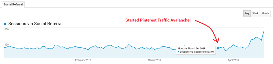 Get more blog traffic with Pinterest