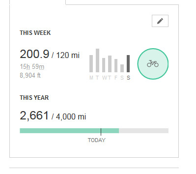 200 miles in 7 days