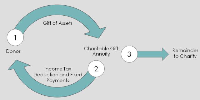 CGA cycle