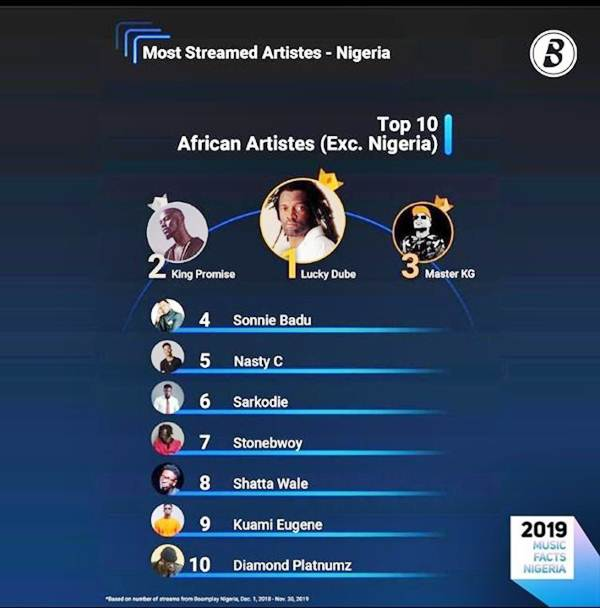 Dr Sonnie Badu Bags 4th Position As The Most Streamed African Artist