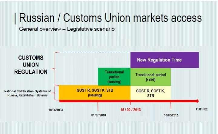 De la normativs Gost a la normativa EAC