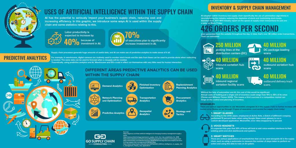 Uses of Artificial Intelligence Within the Supply Chain Infographic