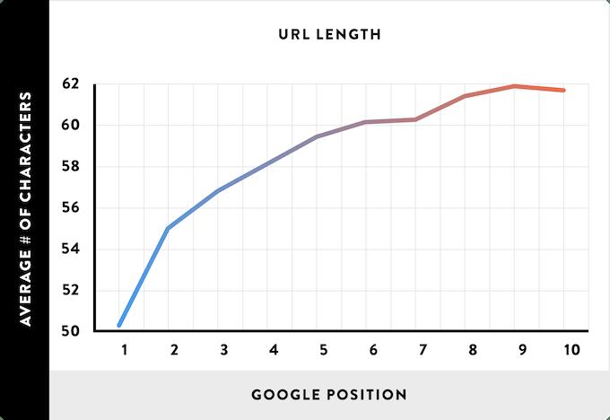 URL length SEO