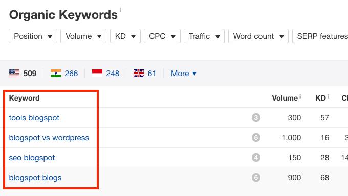 Keyword Research Ahrefs