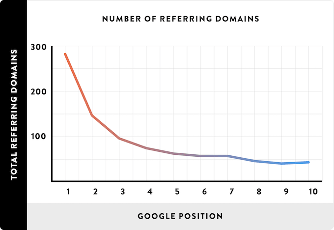 Linking Root Domains Ranking Factor