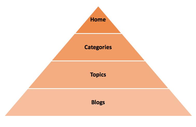 Model Forum Site Structure