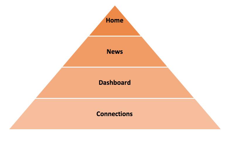 Model Social Site Structure