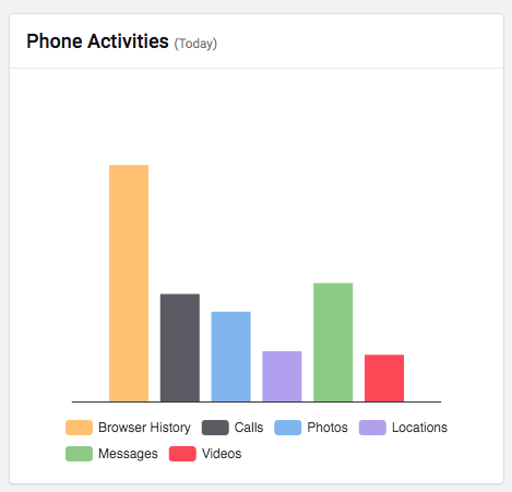 Phone activity stats