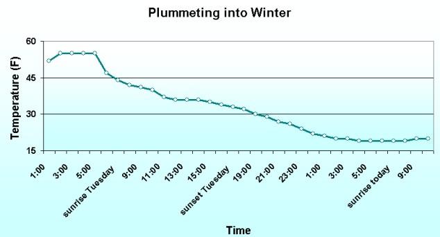yesterday's temperatures