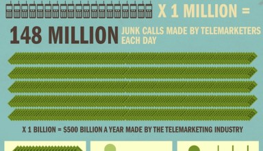 Call and SMS Spam INfogrpahic