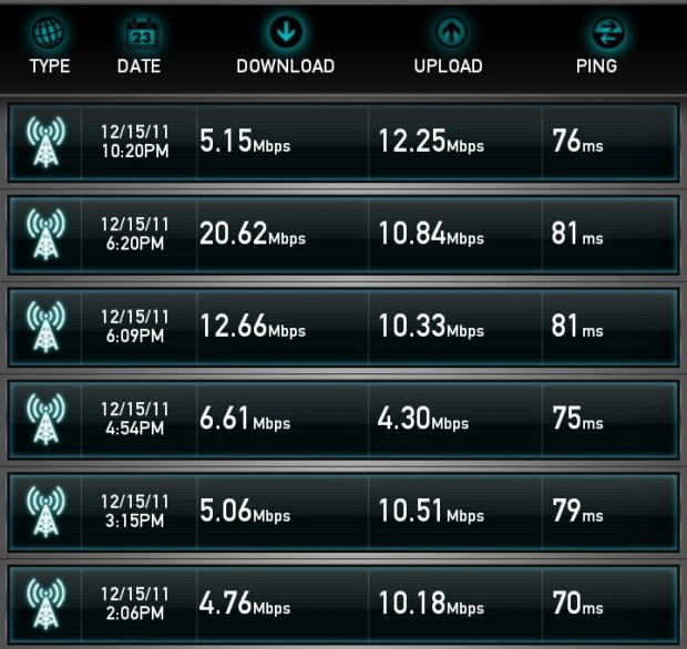 Galaxy Nexus 4G LTE Speedtest.net Results