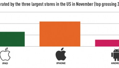 distimo app store revenue chart
