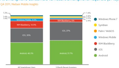 Nielsen smartphone operating system marketshare