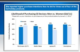 Likelihood of Purchasing CE Devices: men vs. Women Q4 2011