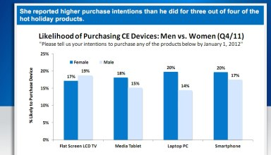 Likelihood of Purchasing CE Devices: men vs. Women Q4 2011