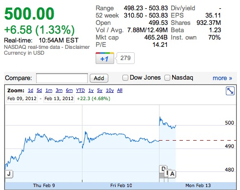 Apple Stock over $500 AAPL