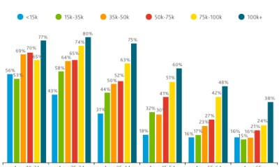 Smartphone Penetration by Age and Income - Source: Nielsen