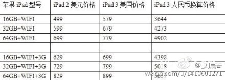 iPad 3 to Cost More Than the iPad 2?