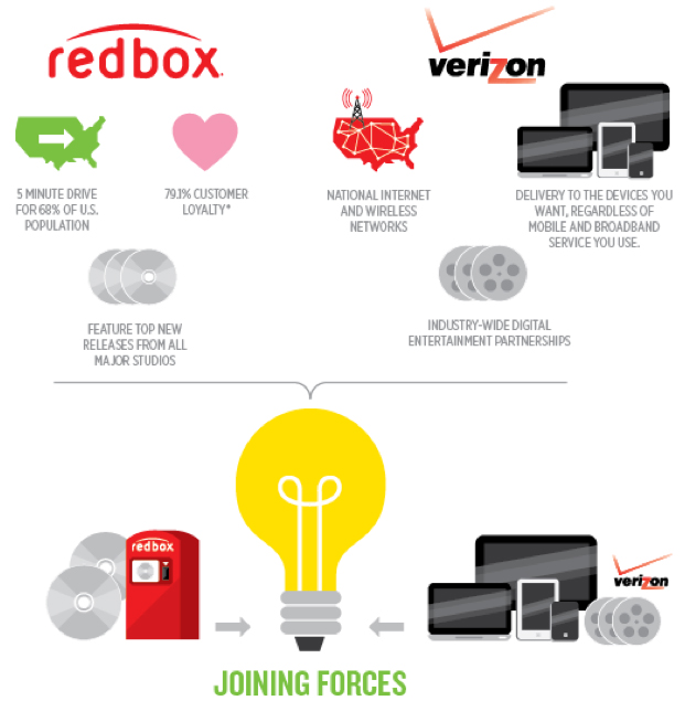 Redbox and Verizon Join Forces