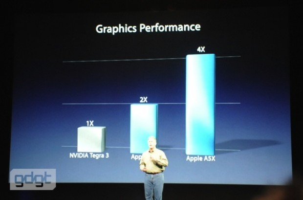 New iPad Features A5X Processor with Quad-Core Graphics