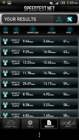 HTC One X Speedtest Scores