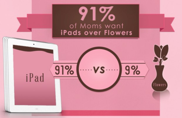 Moms Want iPads Instead of Flowers