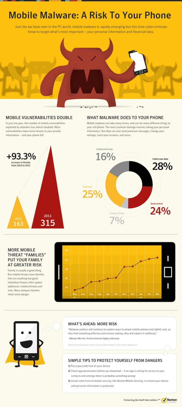 Norton Android Malware Infographic