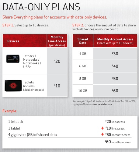Verizon Share Everything Plans: Shared Data, Hotspots, 10