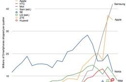 Smartphone Shipments chart
