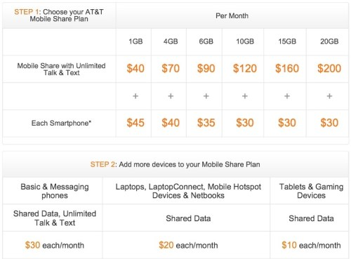 at&t shared data plans