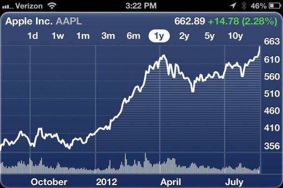 iPhone 5 AAPL Stock