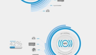 iPhone 5 Features Rumor Infographic
